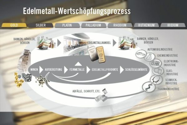 Precious metals cycle: By closely integrating trading, recycling and production, Heraeus offers its customers an uninterrupted material cycle.