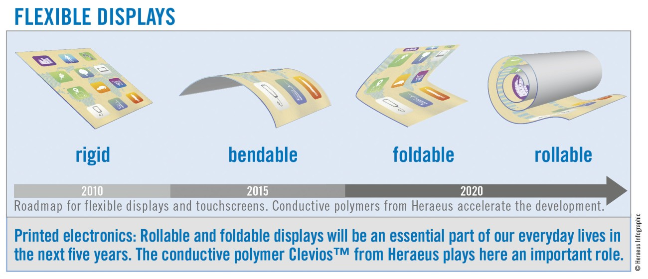 flexible displays Wwwgloballedoledcom global leds/oleds – issue 22 / 2012 – 19 focusing on flexible displays, two fun-damentally different packaging scenarios.