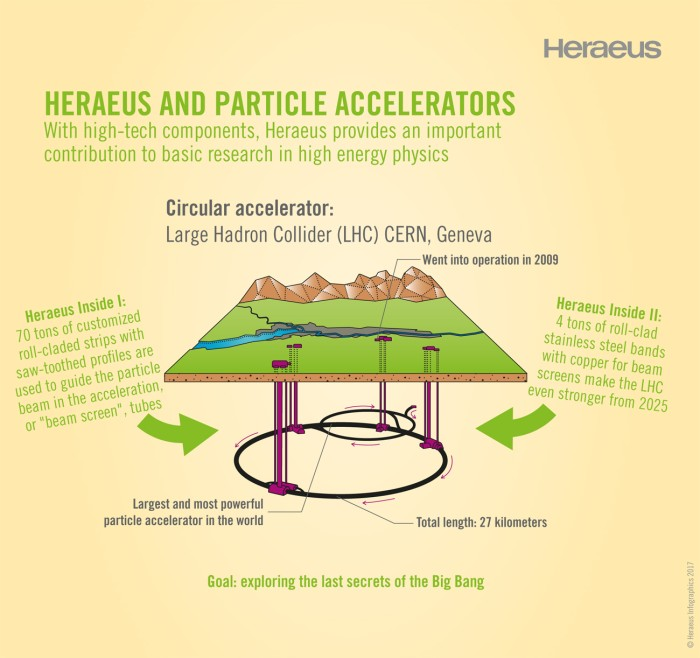 Heraeus and particle accelerators: With high-tech components, Heraeus provides an important contribution to basic research in high energy physics. (Source: Heraeus)