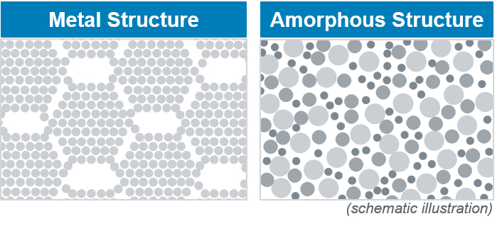 Picture crystalline Structure vs. Amorphous Structure