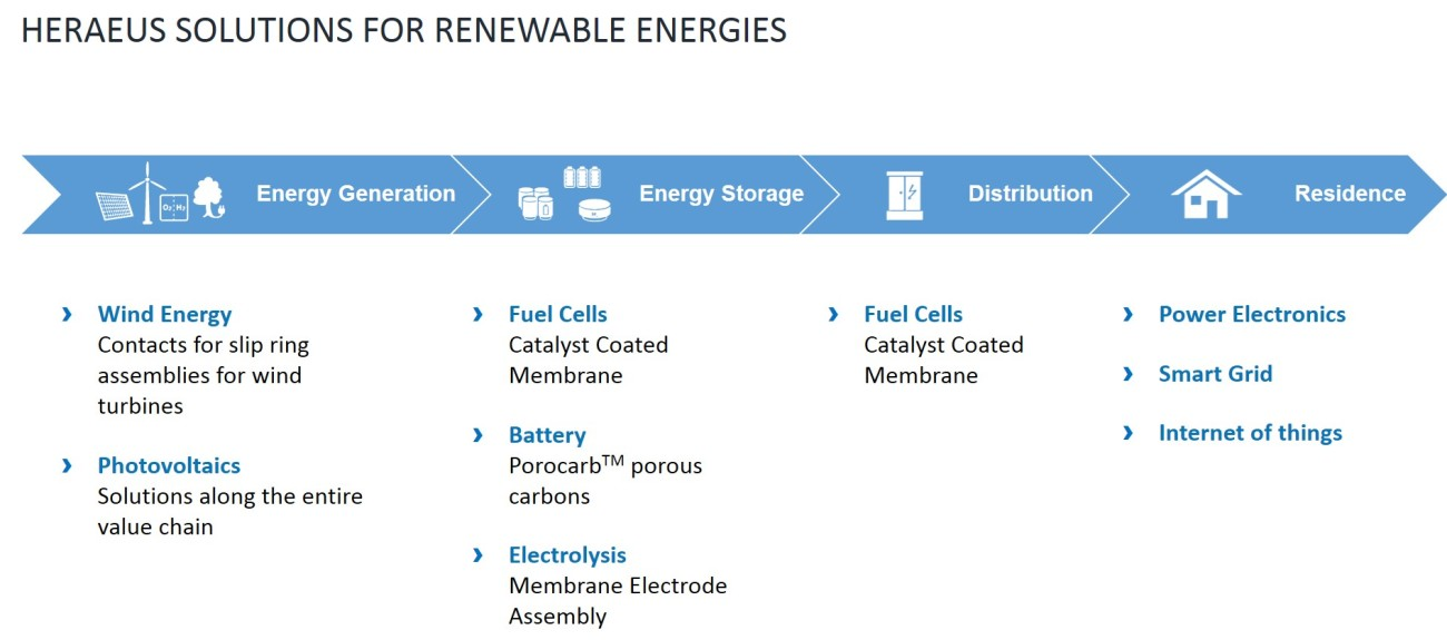 Heraeus Solutions for Renewable Energies