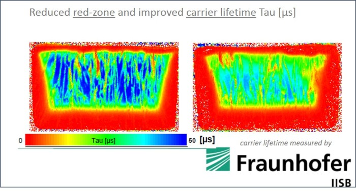 Improved carrier lifetime - measured by Fraunhofer Institute