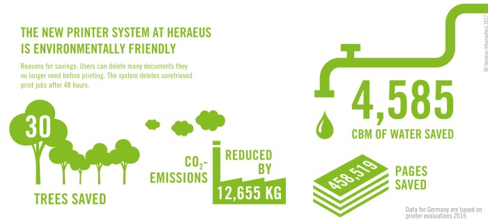 Infographics: The new printer system at Heraeus is environmentally friendly.