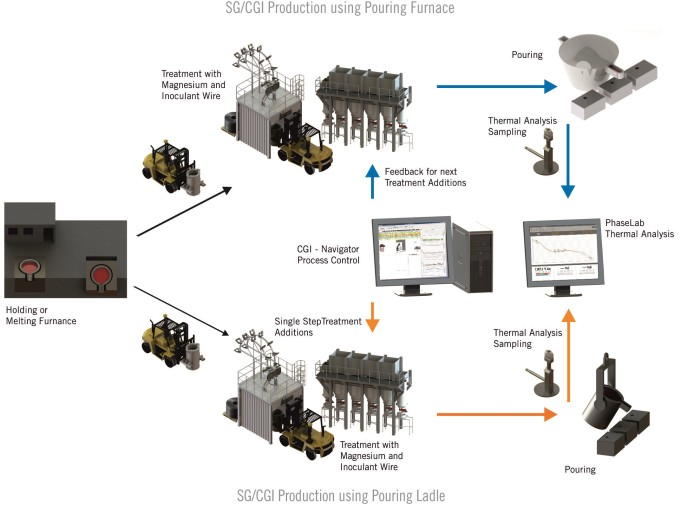 SG-CGI Process Control overview