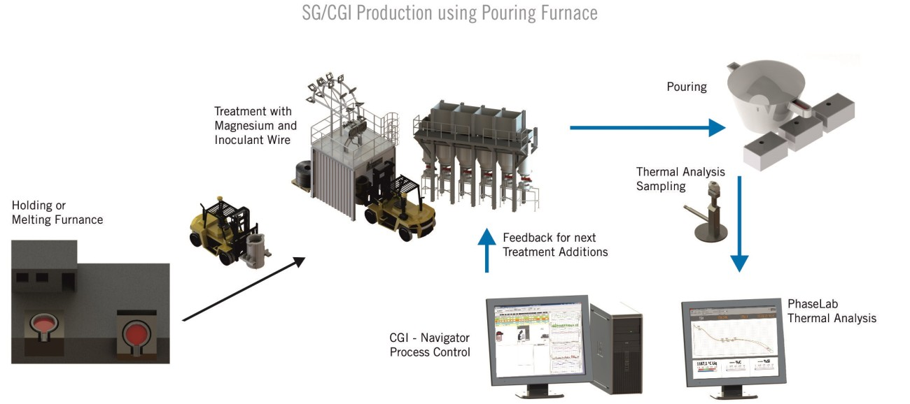 CGI SG Process control with pouring furnace