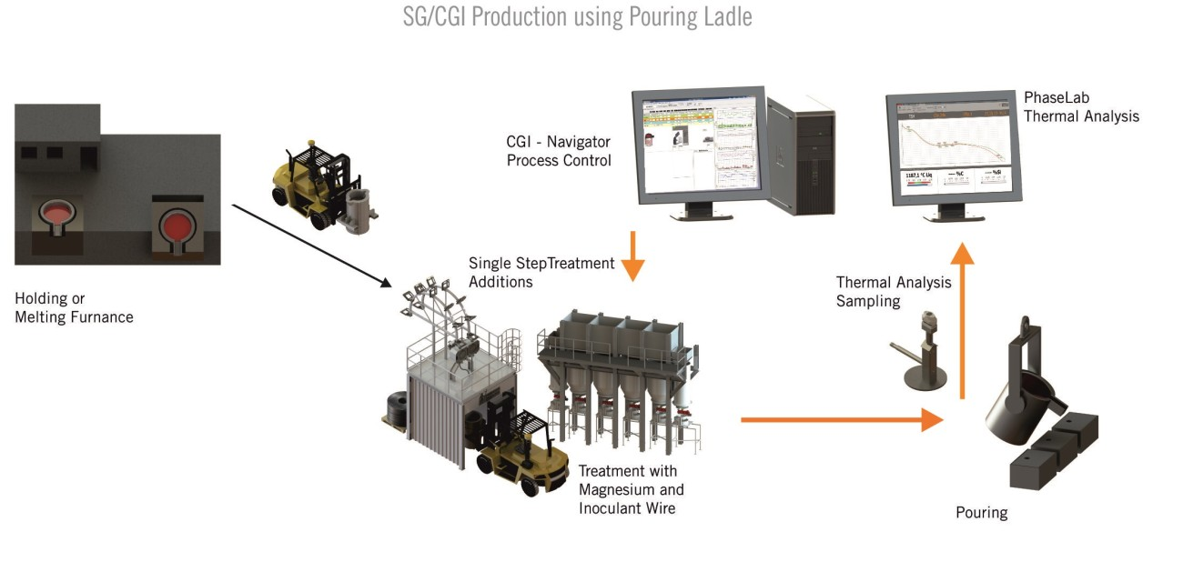 CGI SG Process control with pouring ladle