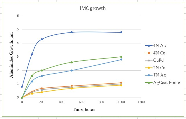 Comparison of IMC growth rates