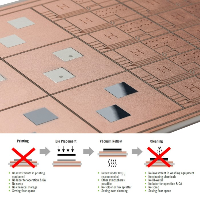 DCB+ alumina substrates with pre-applied solder