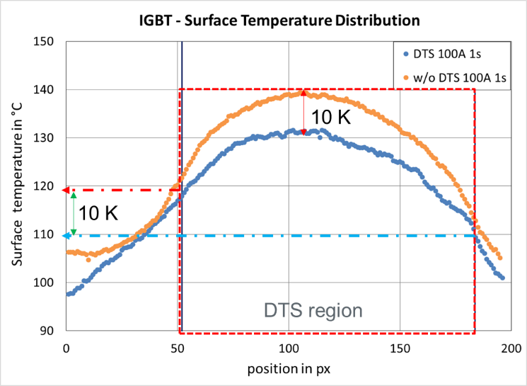 Surface Temperature Distribution