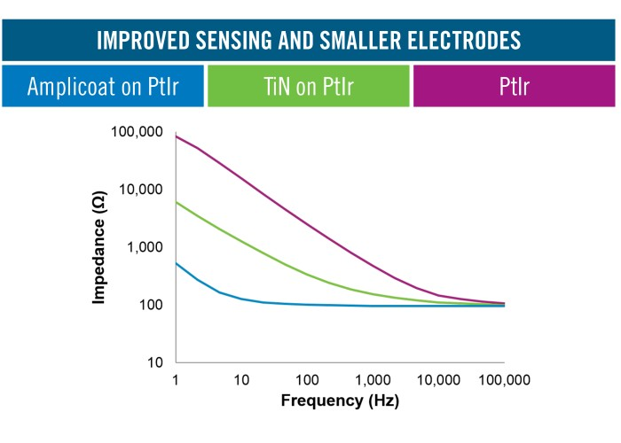 Improved  Sensing and smaller Electrodes Amplicoat TM