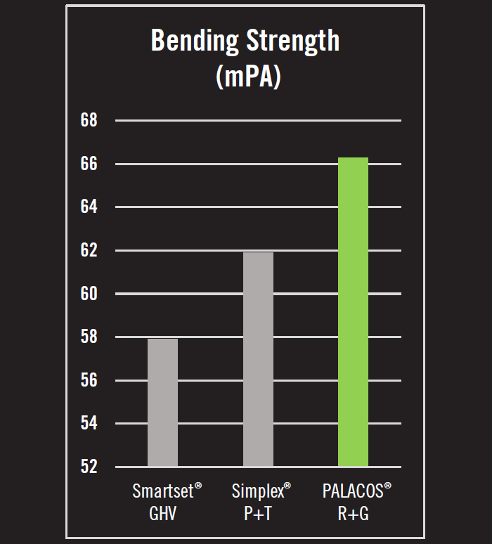 Bending Strength (mPA)