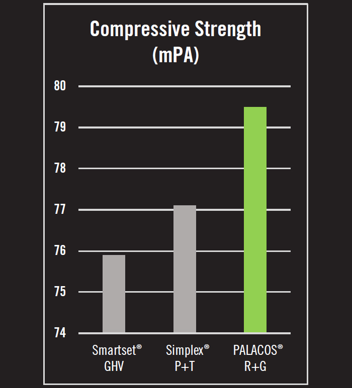 Compressive Strength (mPA)