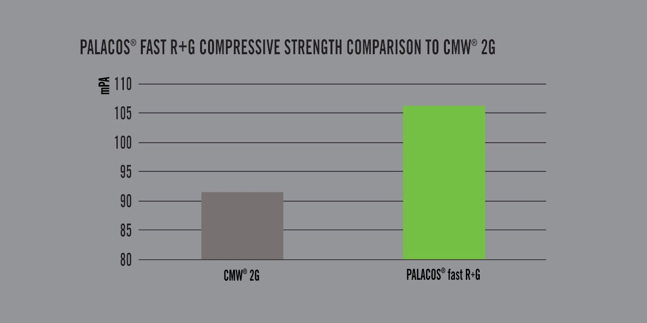 Figure 2: PALACOS® fast R+G compressive strength comparission to CMW® 2G