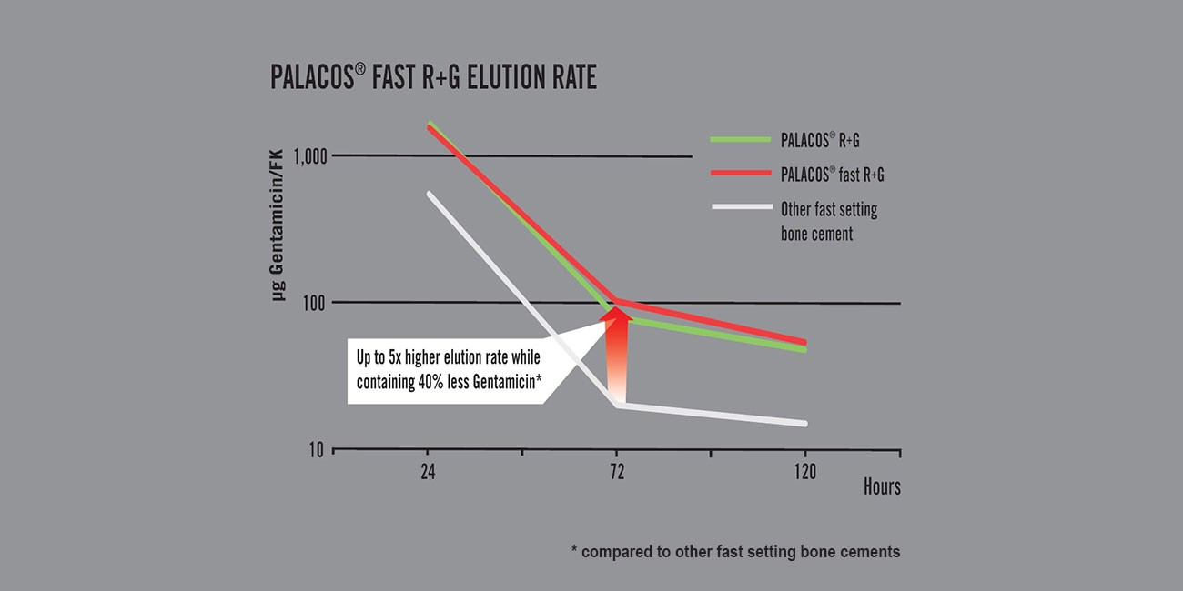 Figure 3: PALACOS® fast R+G elution rate
