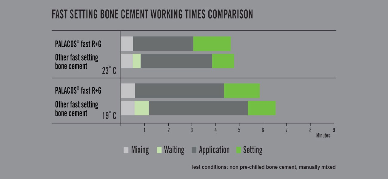 Figure 1: Fast setting bone cement working times comparison