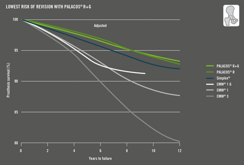 Lower revision rates for PALACOS compared to other bone cements are also confirmed by the Norwegian registry for hip arthroplasty 2002