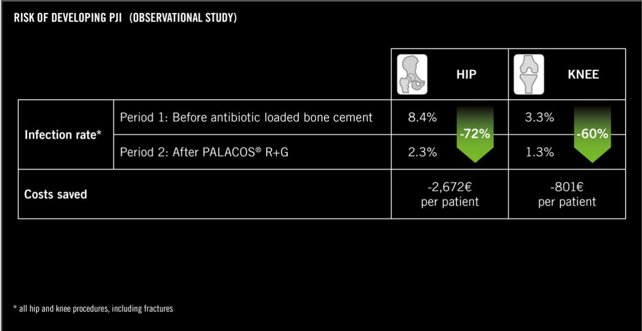 Changing the prophylaxis protocol in primary hip and knee arthroplasty from the use of a bone cement without antibiotics to the use of PALACOS R+G led in one study to a reduction of the infection rate of 72 % for hip implants and 60 % for knee implants.