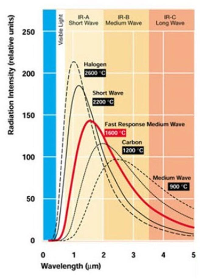 Fast Response Medium Wave Ir Heaters