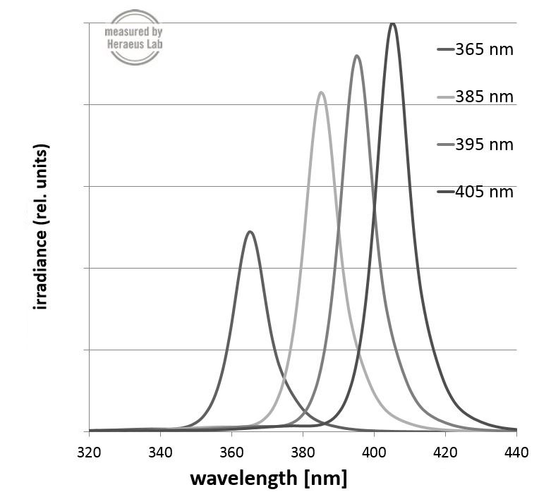 Wavelength UV LED