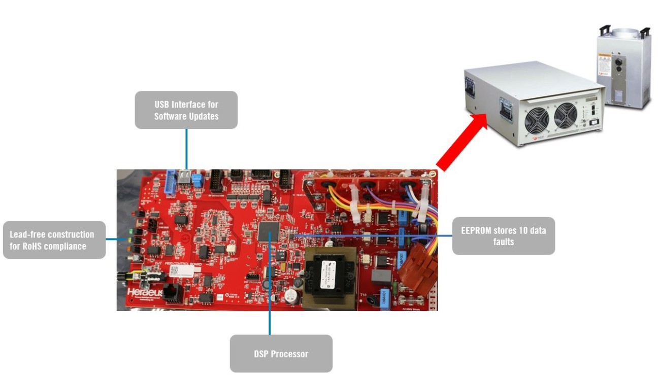 New control card for F600S