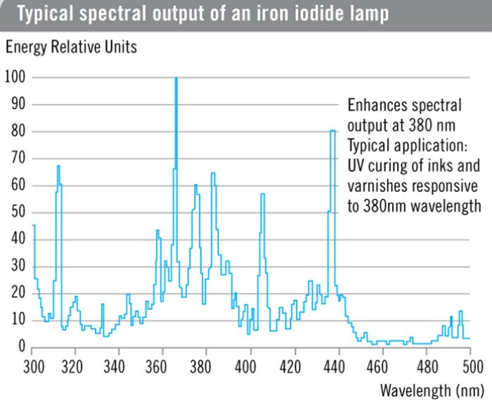 Iron Iodide Lamp