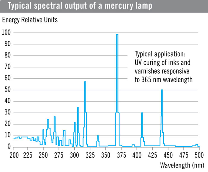 Spectral output of a mercury UV lamp