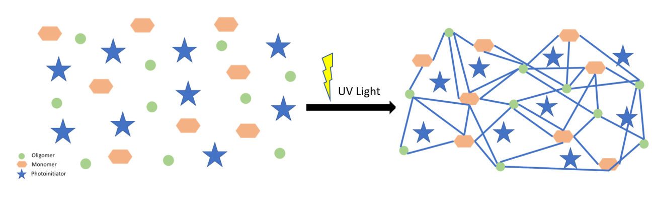 Schematic drawing of the interaction of UV LED light with a photoinitiator