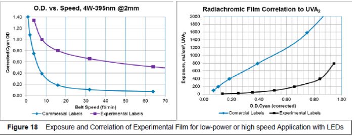 Experimental Radiachromic Films for UV LEDs