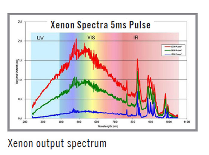 Xenon output spectrum