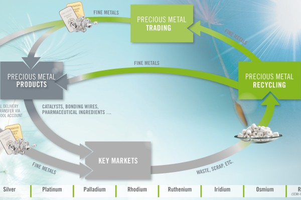 The Precious Metals Cycle